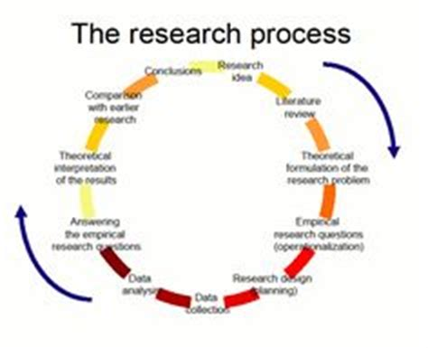 Methodology Thesis Writing Help, Research - ProfEssayscom